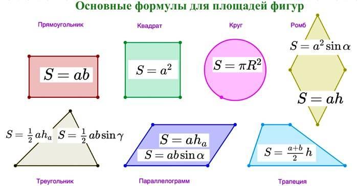 Вспоминаем основные формулы