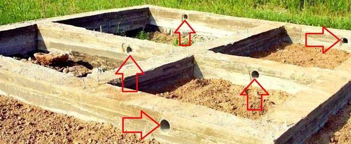 На фото отмечены каналы вентиляции фундамента в бане. Обратите внимание на то, что они создают свободный путь для поступления воздуха под все комнаты здания