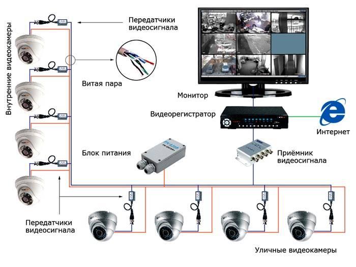 Вот что необходимо для качественной системы наблюдения