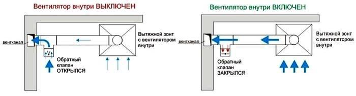 Принцип действия устройства