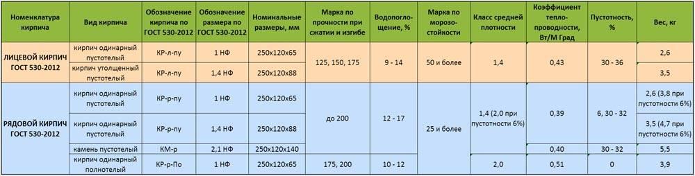 Таблица характеристик различных строительных материалов