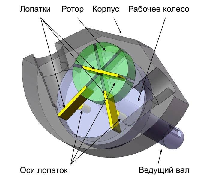 Конструкция центробежного компрессора