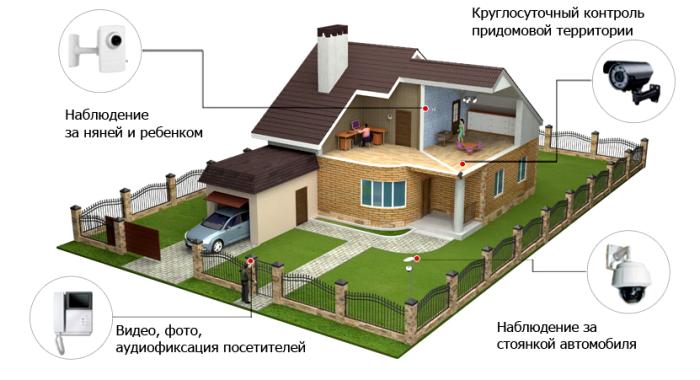 Варианты фиксирования аппаратуры на придомовой территории