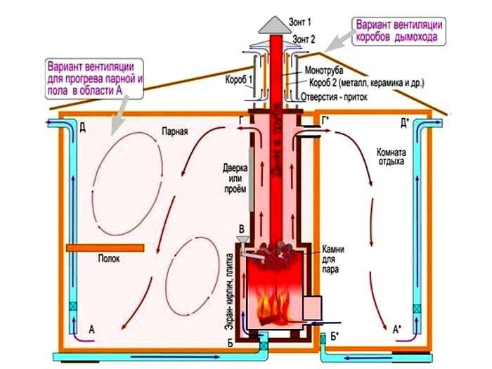 Типовая схема вентиляции басту в бане