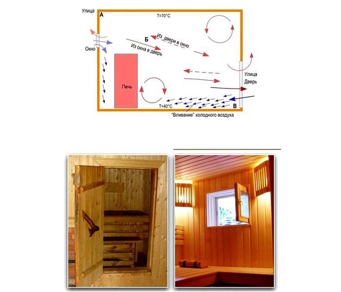 Интенсивное «залповое» проветривание позволяет быстро удалить влагу, загрязненный воздух. В такой конструкции основные функции выполняют открытые окна и двери