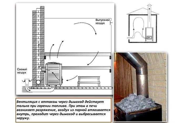 В этом варианте необходимо правильно подобрать место установки отдушины, подходящие клапаны для оснащения выходных каналов