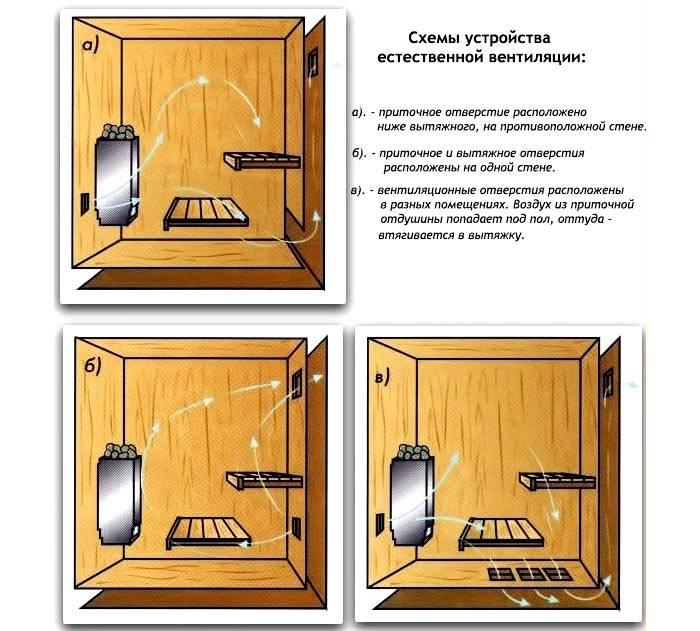 Разные схемы естественных вентиляционных систем. Здесь особое значение имеет размещение приточных и вытяжных отверстий
