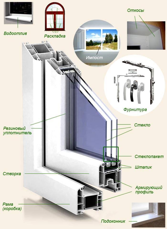 Конструкция современного окна