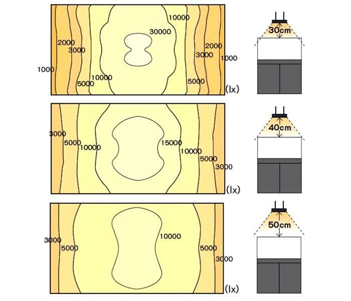 Эта схема поясняет зависимость освещенности поверхности в зависимости от высоты монтажа прибора