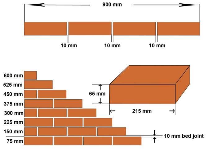 Размер и толщина шва, необходимая при кладке