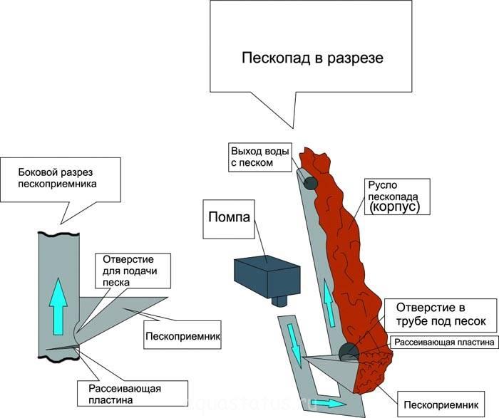 Этот рисунок объясняет принцип действия и особенности конструкции