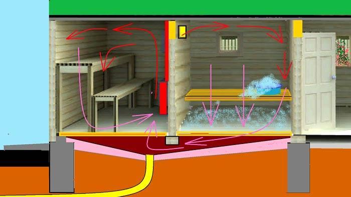 Такая схема вентиляции пола в бане сложнее, но она позволяет удалять стоки из двух комнат в дренаж