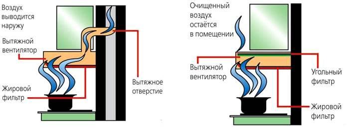 Отличия конструкций с отводом и рециркуляцией