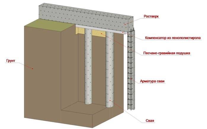 Ростверк с буронабивными колоннами в разрезе