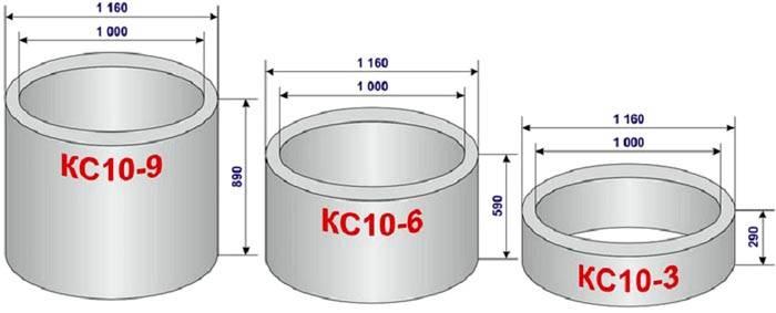 Параметры бетонных колец