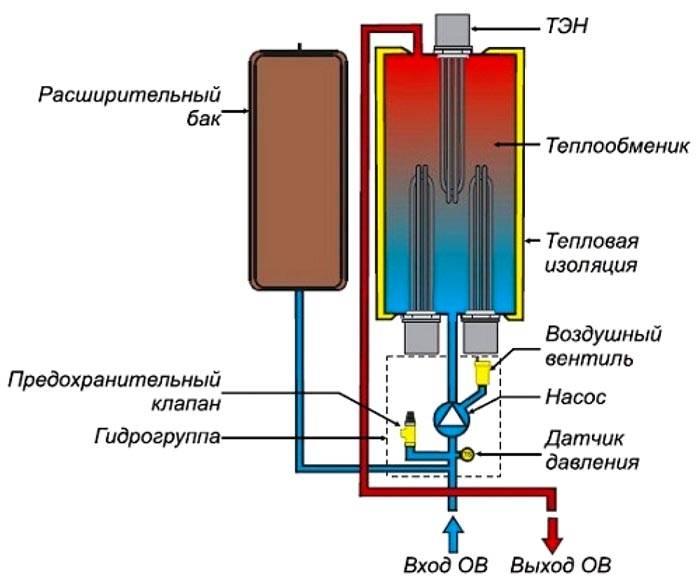 Схематическое изображение работы котла отопления