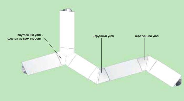 Угловой кабель канал применяется для заполнения стыка магистрали по углам