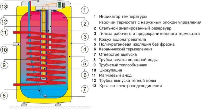 На схеме показано, как устроен бойлер