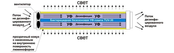 На схеме показан принцип действия такой лампы