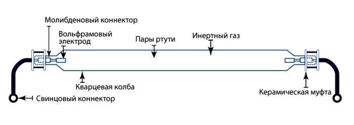 Устройство кварцево-ртутного прибора