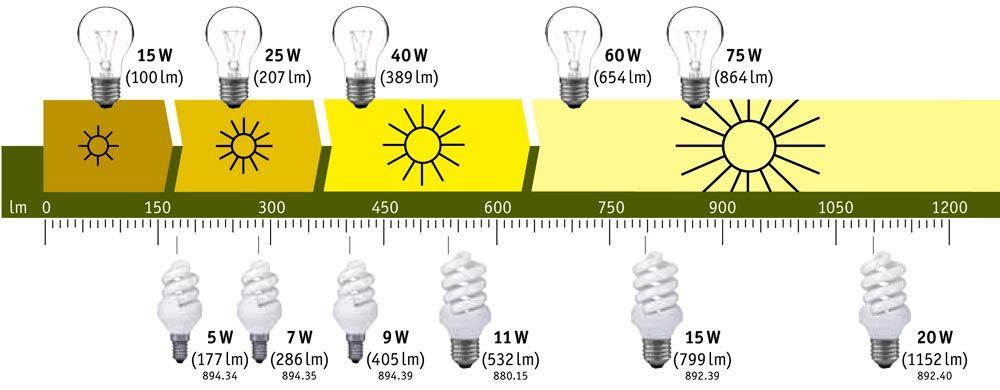 При одинаковом световом потоке мощность меньше