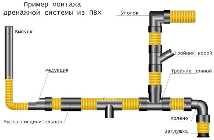 Схематический пример монтажа дренажной системы участка