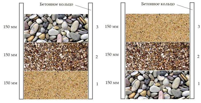 Донный фильтр можно устанавливать с применением разных схем