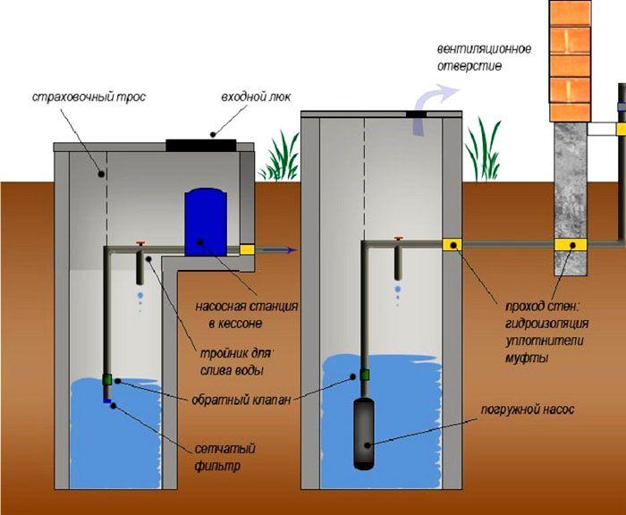 Водоснабжение в частном доме своими руками, схемы с разными насосами