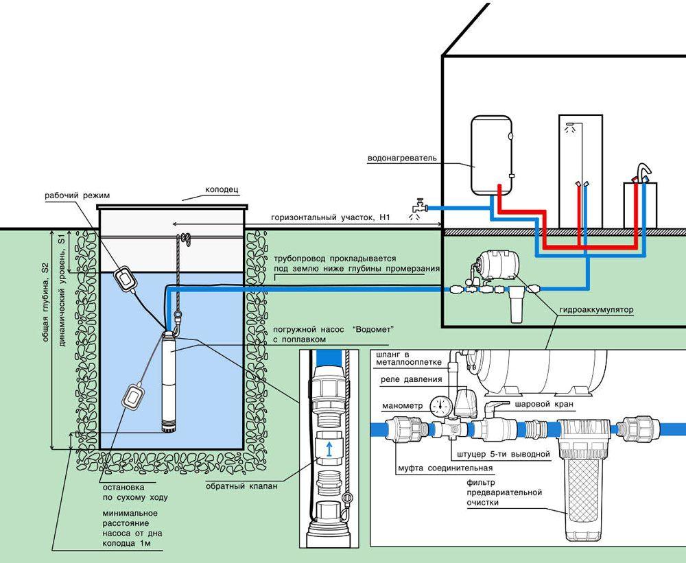Схема водоснабжения частного дома от колодца с погружным насосом