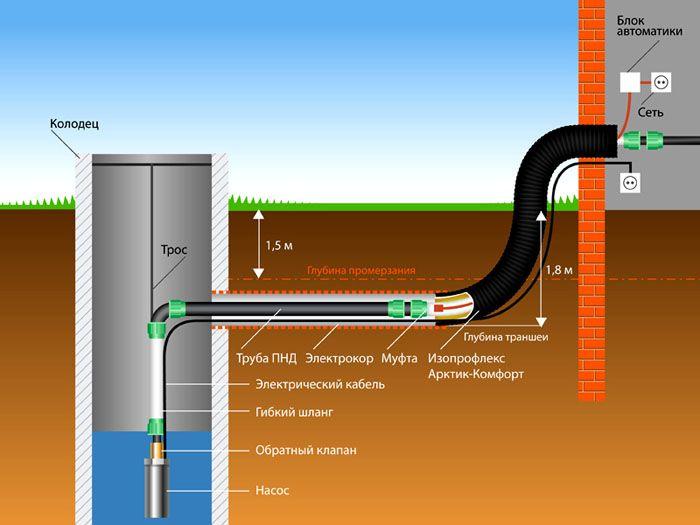 Ввод в колодец ПНД трубы (полиэтилен низкого давления)