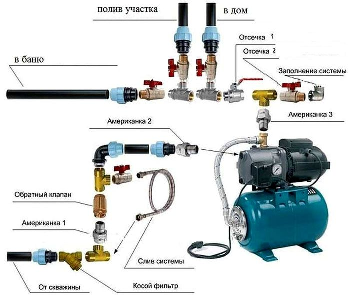 Основные компоненты системы водоснабжения