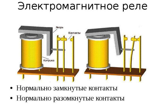 Принцип работы электромагнитного соединения