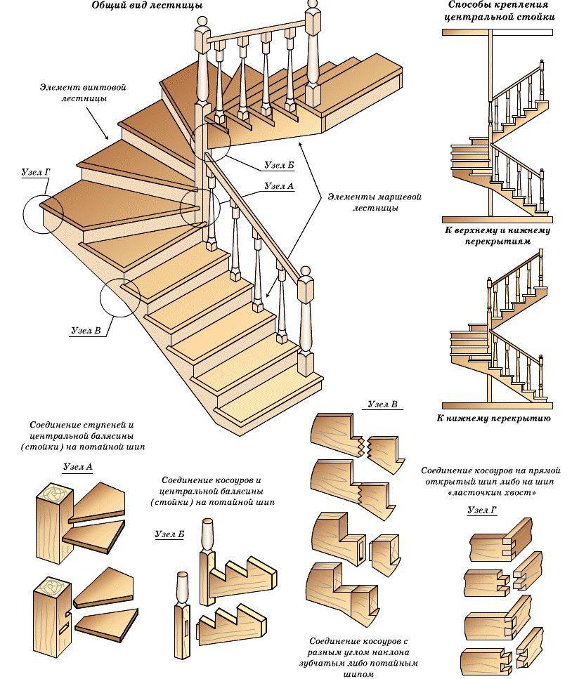 Схема устройства лестничной конструкции