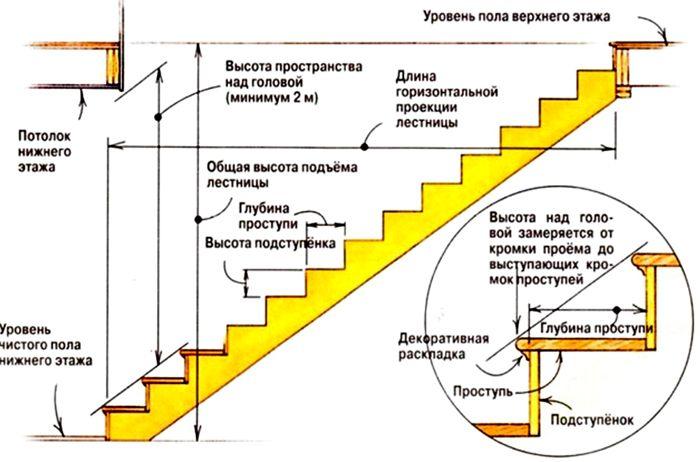 Важные технические параметры для лестничной конструкции