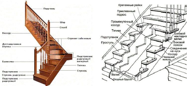 Подробная схема лестницы