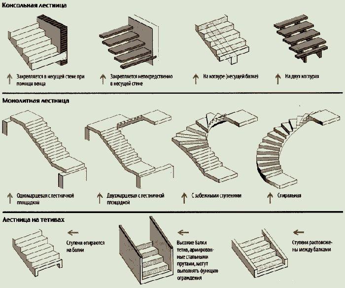 Конструкционные особенности