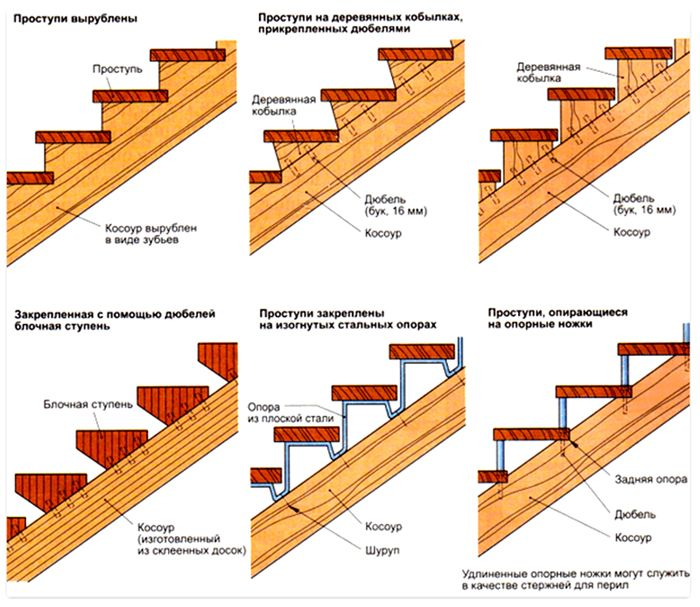 Особенности устройства конструкции из дерева
