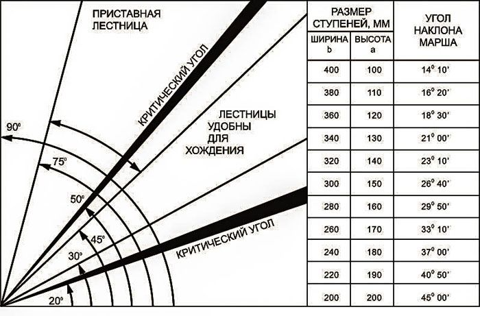 На схеме можно посмотреть взаимосвязь между углом наклона и ступеньками