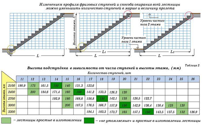 Рекомендации по размерам ступеней