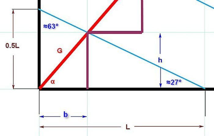 Методика тригонометрического расчета размеров ступени