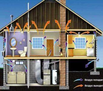 Виды вентиляции, преимущества и недостатки вентиляционных систем