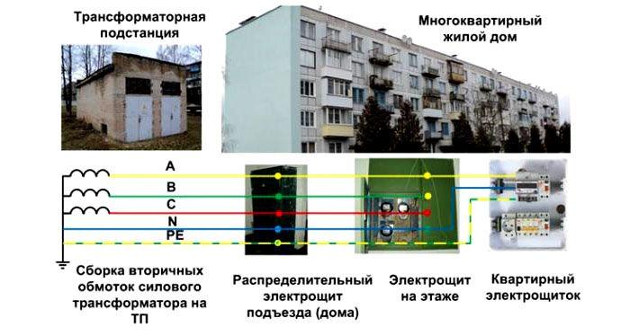 Схема устройства зануления от подстанции до квартиры