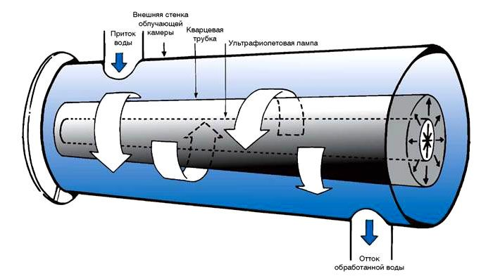 Устройство УФ-фильтра для воды