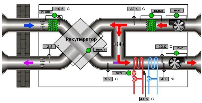 Рекуператор и другие типовые компоненты приточно-вытяжной вентиляции