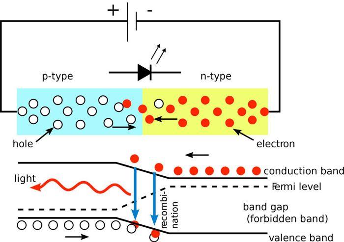 При пропускании электрического тока между полупроводниками возникает выделение энергии со световым излучением