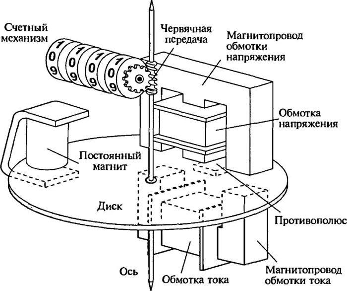 Упрошенная конструкция индукционного однофазного счетчика