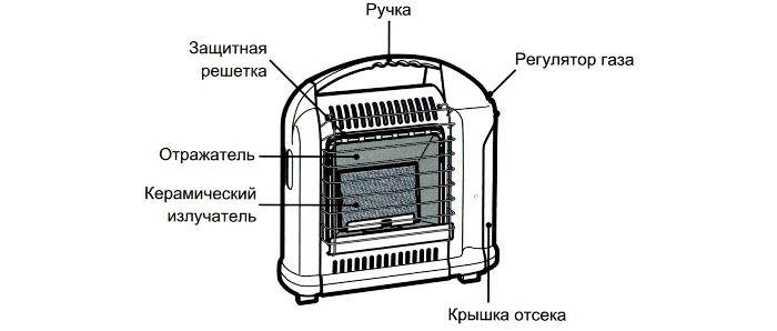 Стандартная конструкция прибора
