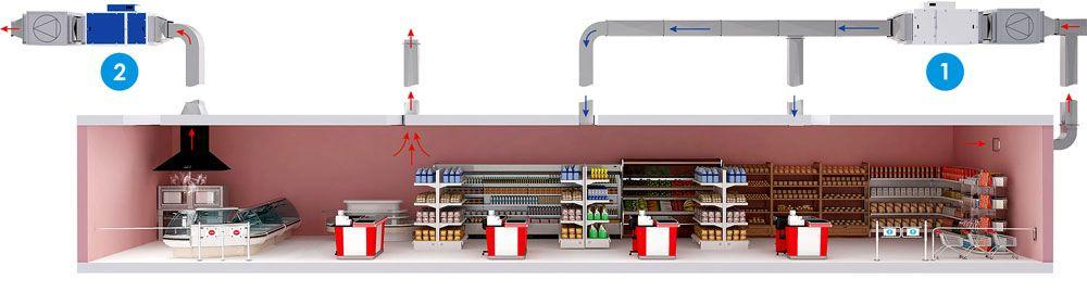 Очистка и рециркуляция воздуха в супермаркете