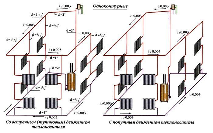 Поэтажное вертикальное движение теплоносителя к котлу
