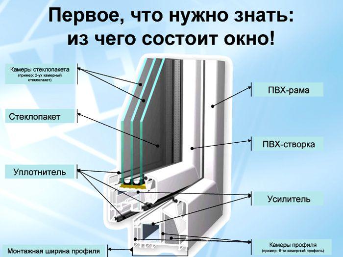 Уплотнитель занимает определенное место в устройстве рамы